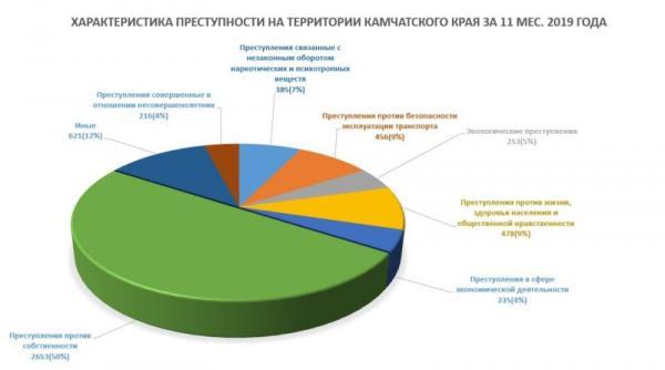 Diagramma_Prestupnost.jpg